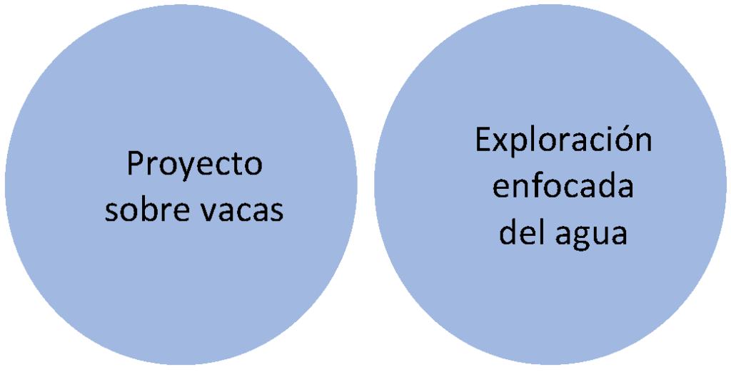 Fig 1 Spanish Focused explorations